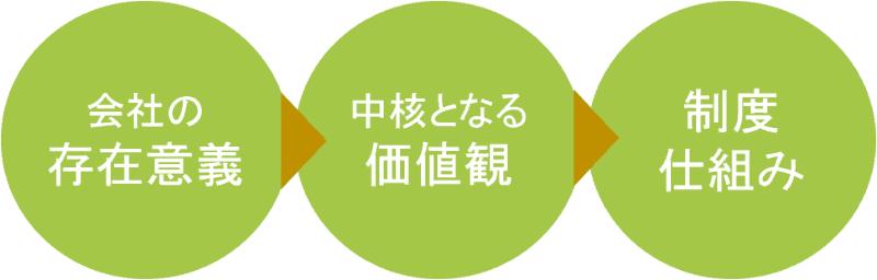 会社の存在意義→中核となる価値観→制度、仕組み